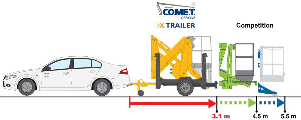 X-Trailer competitor comparison