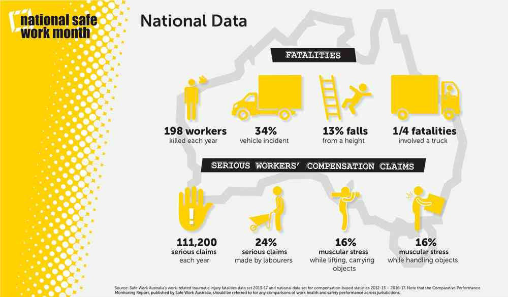 national safety data